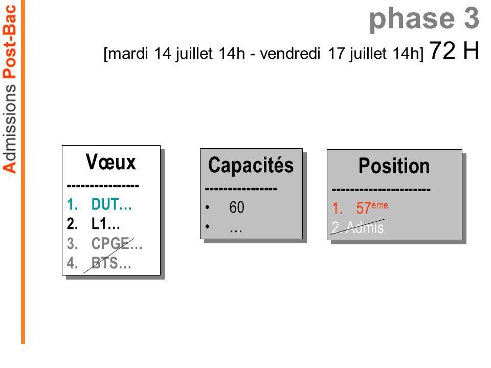 phase 3 [mardi 14 juillet 14h - vendredi 17 juillet 14h] 72 H